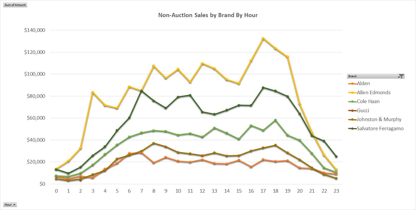 eBay sales by hour by brand