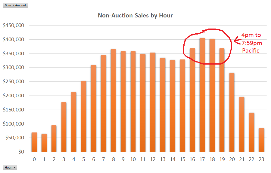 eBay sales by hour