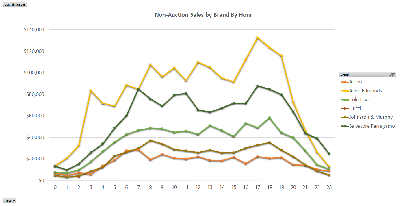eBay sales by hour by brand