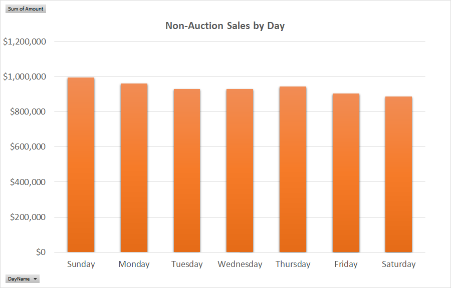 eBay sales by day of the week