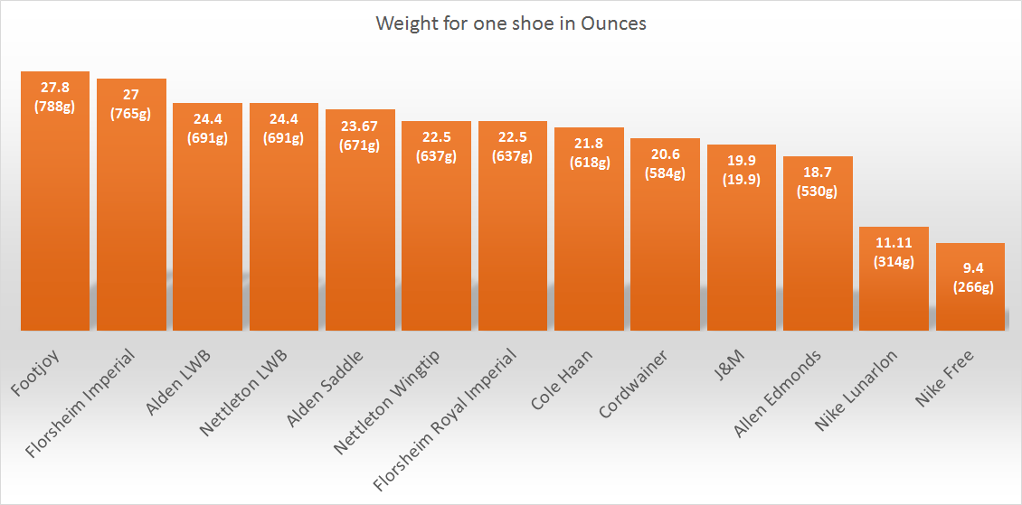 Shoe weight comparison