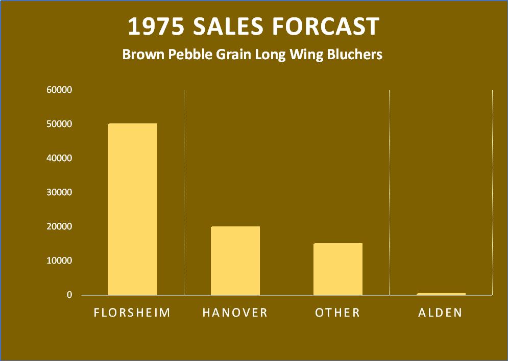 Florsheim 1975 Sales Forecast